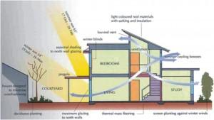 Konsep arsitektur hijau pada rumah tinggal