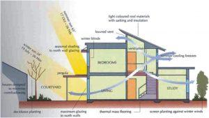anda berencana ingin membangun rumah - Jasa Desain Rumah Online Kontraktor Jogja Konsultasi Desain Gratis