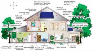 Konsep Membuat Rumah Ramah Lingkungan 3 - arkamaya jasa arsitek jogja