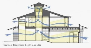 Rumah Sejuk Tanpa AC Sirkulasi Udara - arkamaya jasa arsitek jogja
